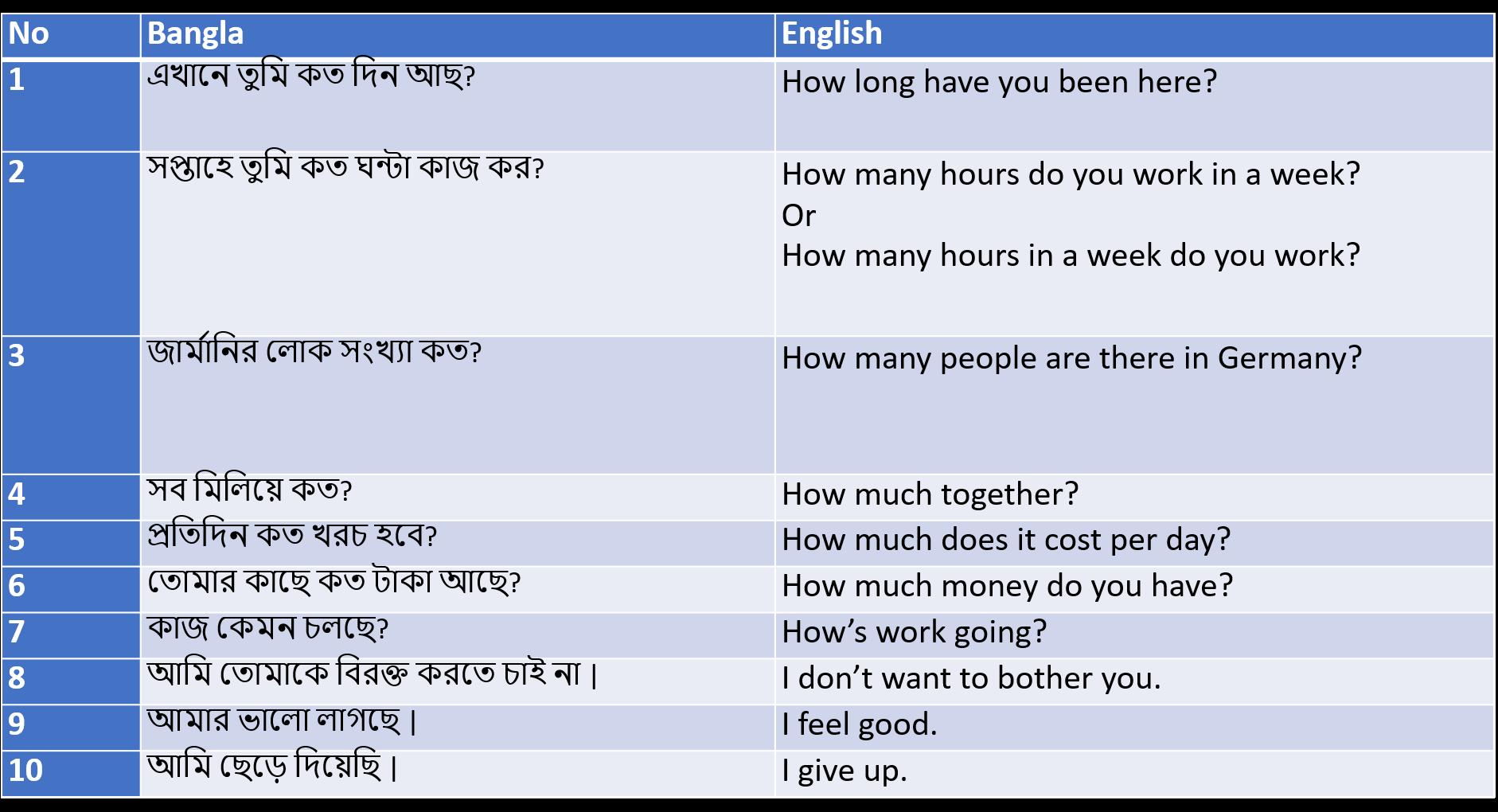 Translation Bengali to English - Post 1 | Atnyla