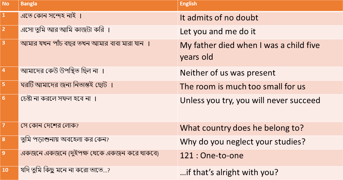 Translation Bengali to English - Post 3 | Atnyla