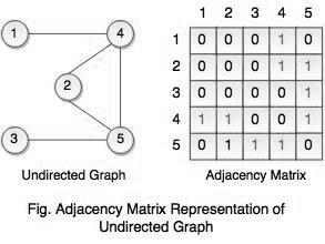 Representation of Graphs in Data Structure | atnyla