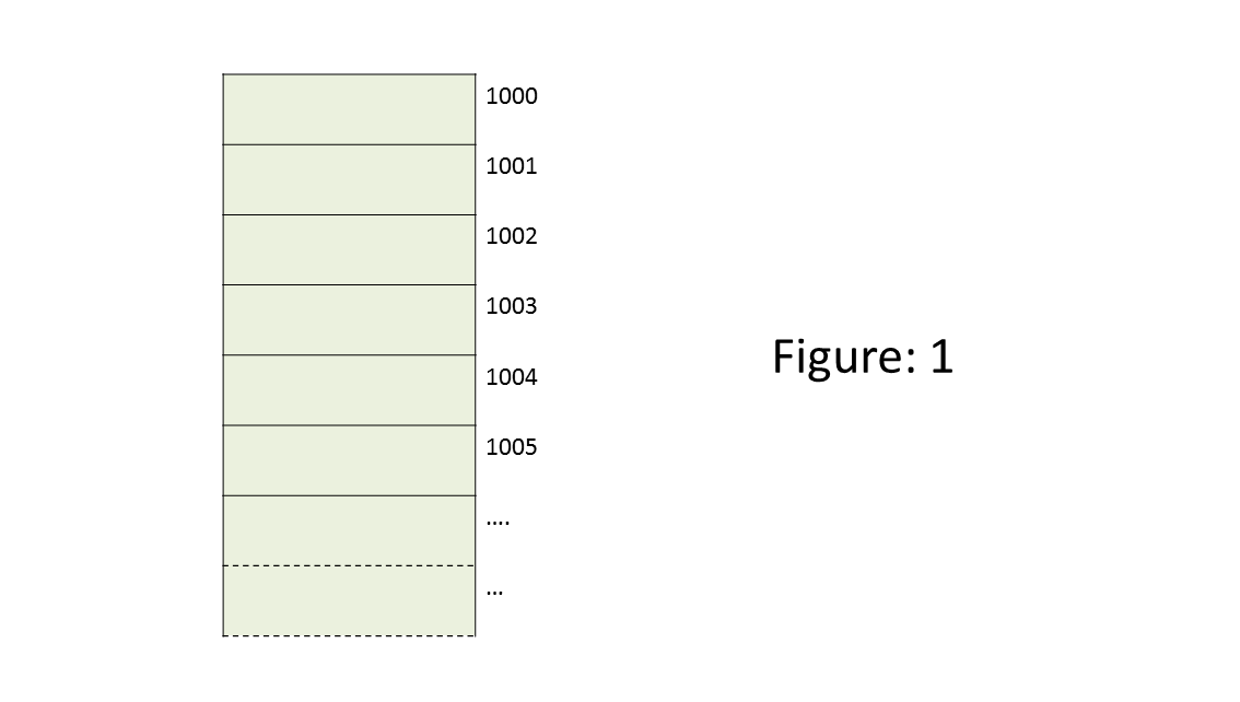 array representation in data structure