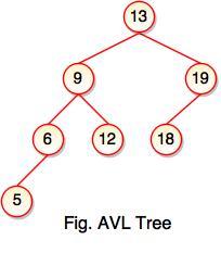 AVL Tree | atnyla
