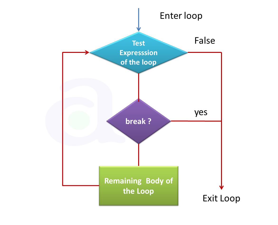 Break statement in c programming language atnyla flowchart of break statement nvjuhfo Images