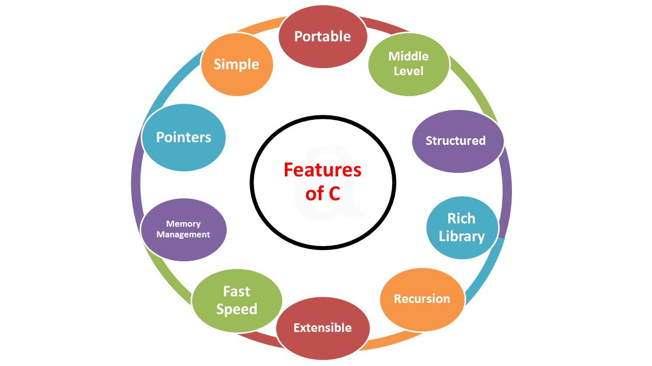 features of c in programming The c++ programming language is a standard recognized by the ansi several tables of compiler support for so-called modern c++ features are available.