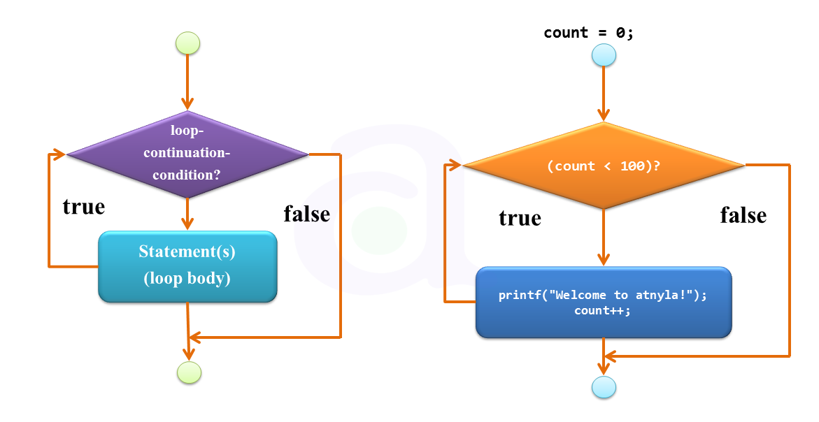 for loop in c programming language atnyla