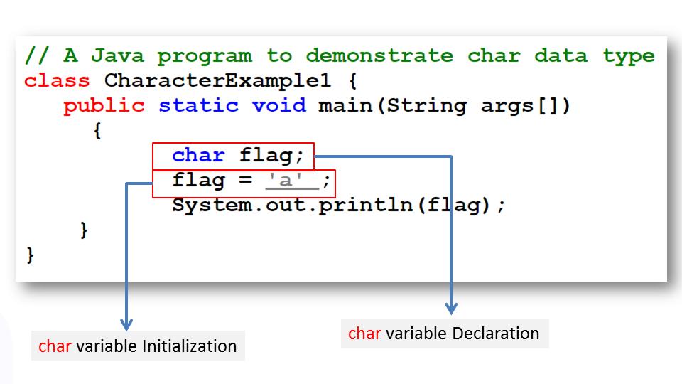 Char Data Type In Java Programming Language Atnyla