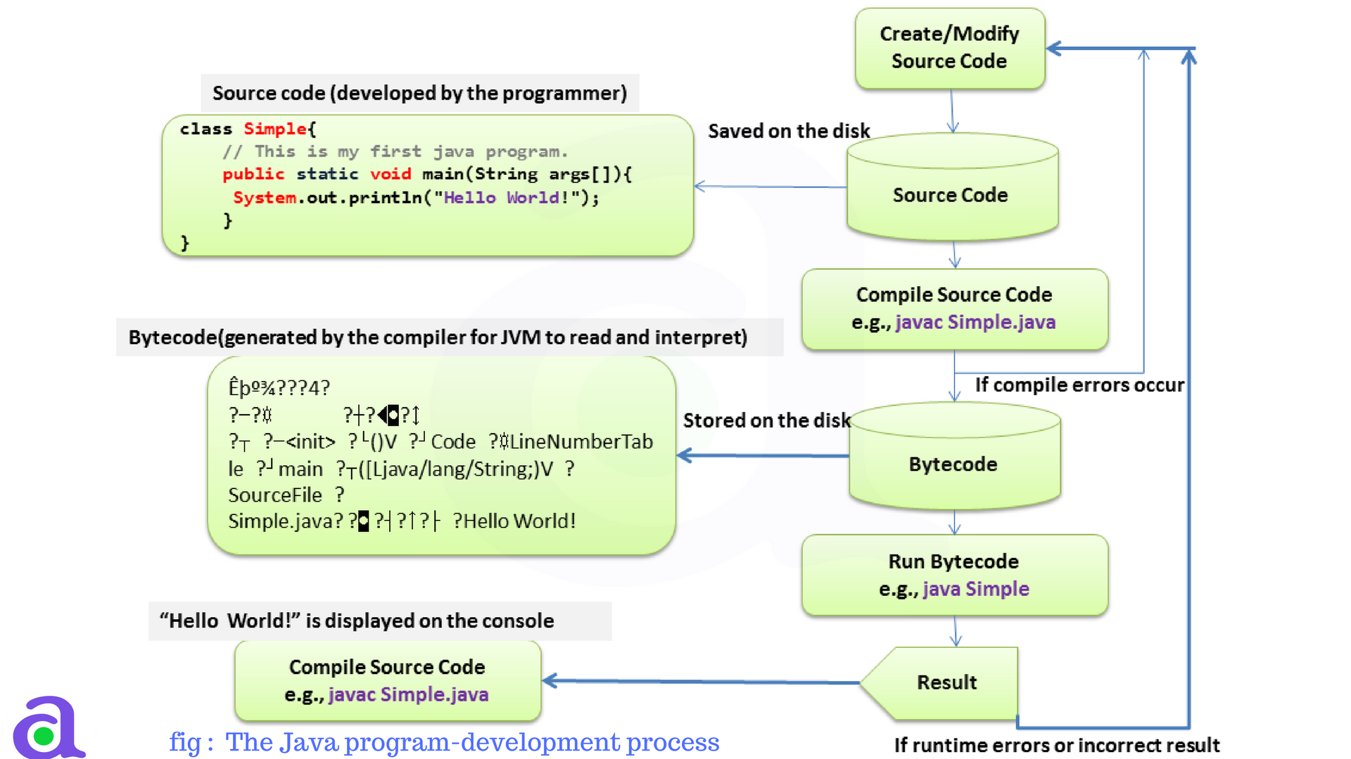 Compilation and execution process in java atnyla compilation and execution process in java baditri Image collections