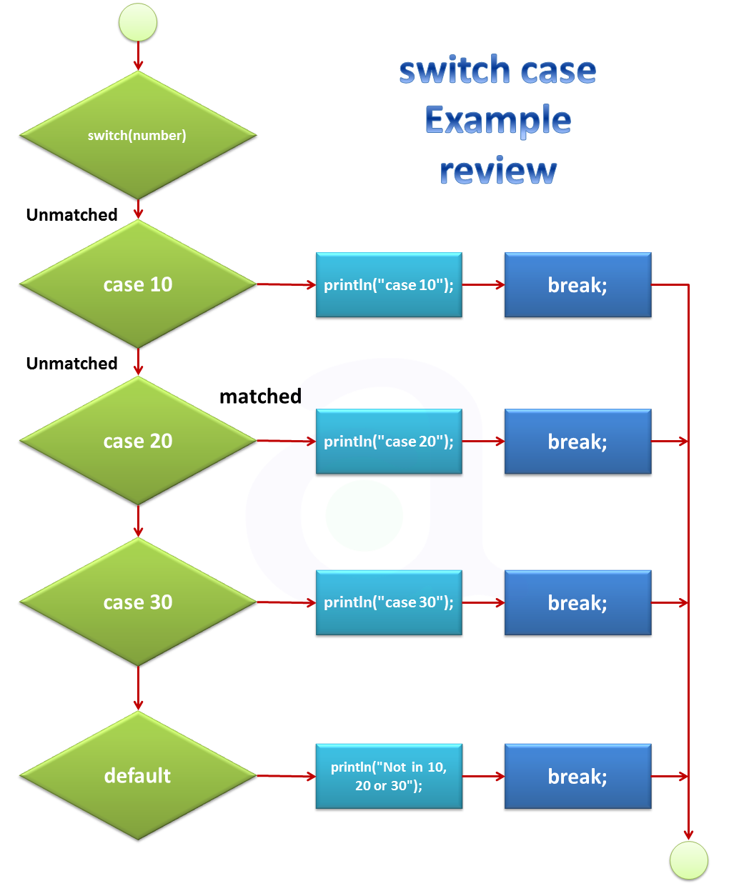 Switch case decision making in java programming language atnyla switch case in java programming language ccuart Choice Image