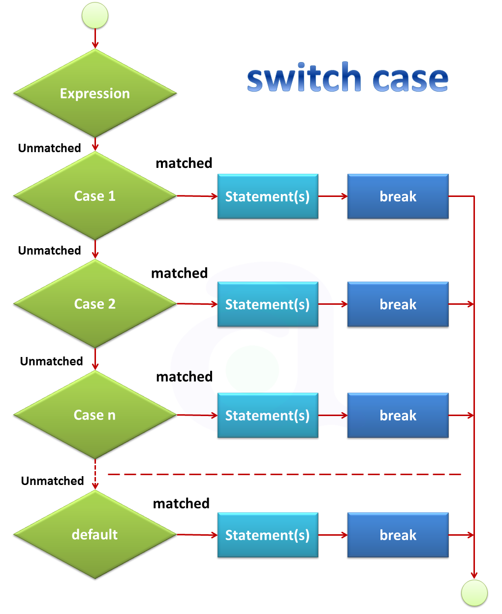 Switch case decision making in java programming language atnyla switch case flow chart ccuart Gallery